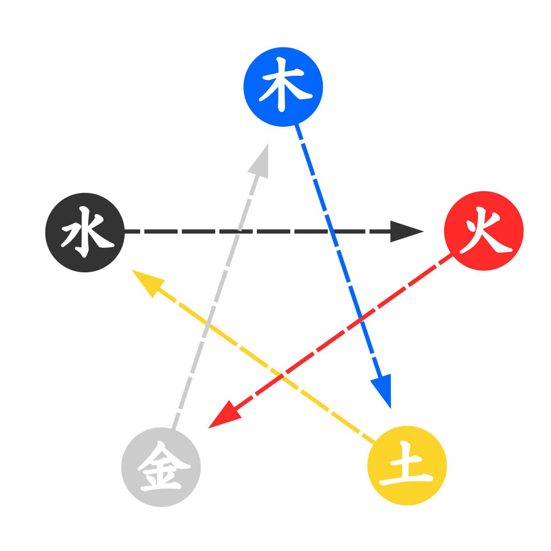 五行の相剋-四柱推命で相性を鑑定